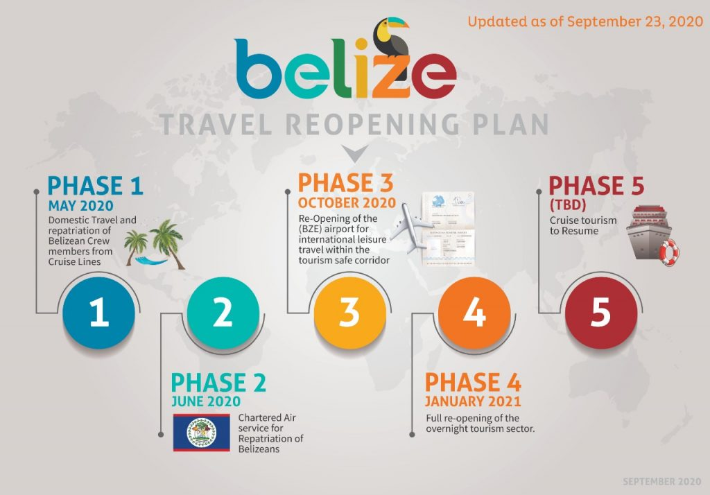 Traveller Classifications and Entry Requirements for Belize